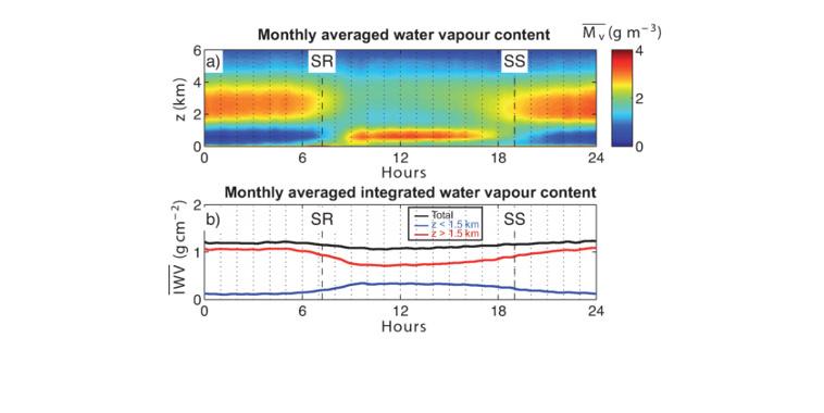 Découverte du cycle diurne de la vapeur d'eau en saison sèche (Sahel)
